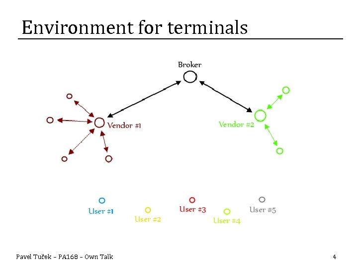 Environment for terminals Pavel Tuček – PA 168 – Own Talk 4