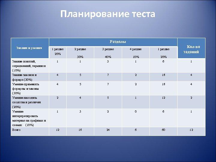 Планирование теста Разделы Знания и умения 1 раздел 20% Знание понятий, определений, терминов (10%)
