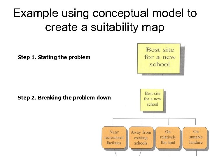 Example using conceptual model to create a suitability map Step 1. Stating the problem