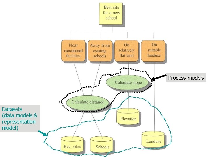 Process models Datasets (data models & representation model)