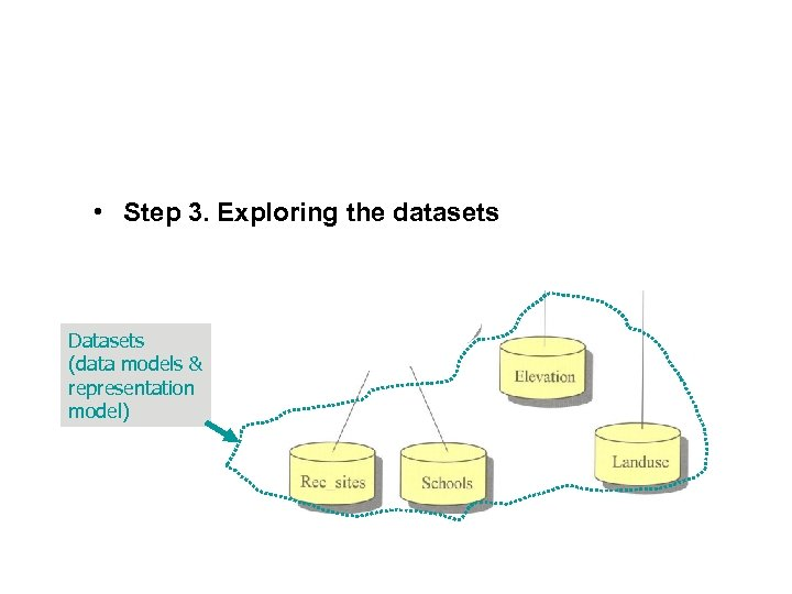 • Step 3. Exploring the datasets Datasets (data models & representation model)