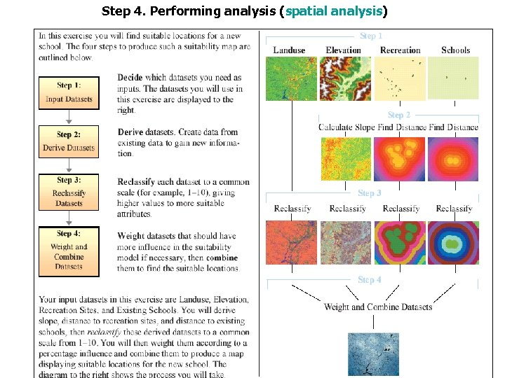 Step 4. Performing analysis (spatial analysis)