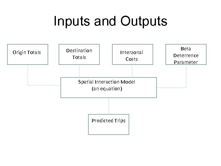 Inputs and Outputs Origin Totals Destination Totals Interzonal Costs Spatial Interaction Model (an equation)