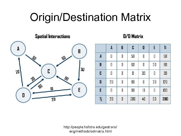 Origin/Destination Matrix http: //people. hofstra. edu/geotrans/ eng/methods/odmatrix. html