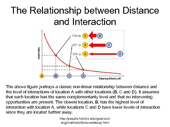 The Relationship between Distance and Interaction The above figure portrays a classic non-linear relationship