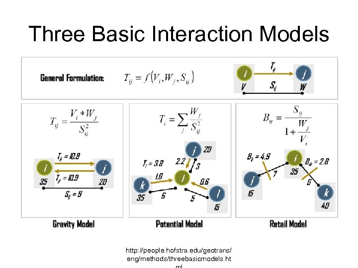 Three Basic Interaction Models http: //people. hofstra. edu/geotrans/ eng/methods/threebasicmodels. ht