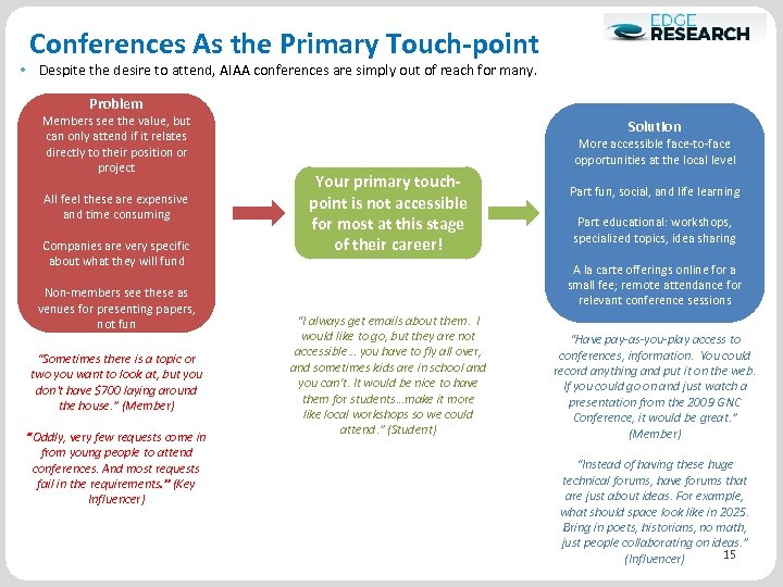 Conferences As the Primary Touch-point • Despite the desire to attend, AIAA conferences are