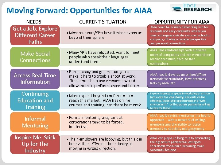 Moving Forward: Opportunities for AIAA NEEDS Get a Job, Explore Different Career Paths CURRENT