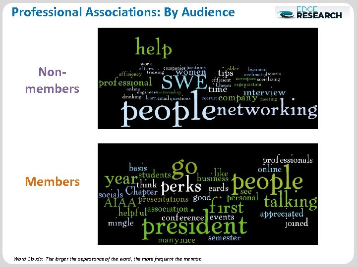 Professional Associations: By Audience Nonmembers Members Word Clouds: The larger the appearance of the