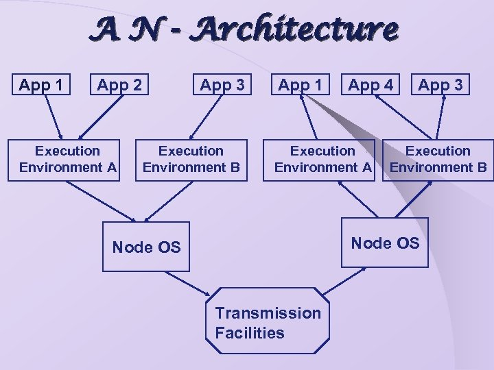 A N - Architecture App 1 App 2 Execution Environment A App 3 Execution