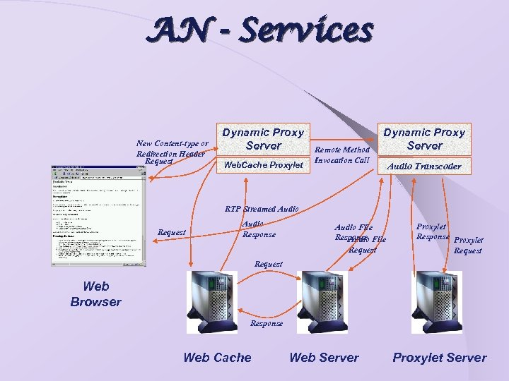 AN - Services New Content-type or Redirection Header Request Dynamic Proxy Server Web. Cache