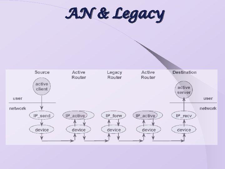AN & Legacy