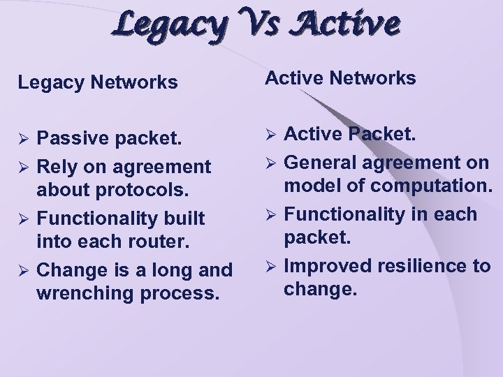 Legacy Vs Active Legacy Networks Active Networks Passive packet. Ø Rely on agreement about