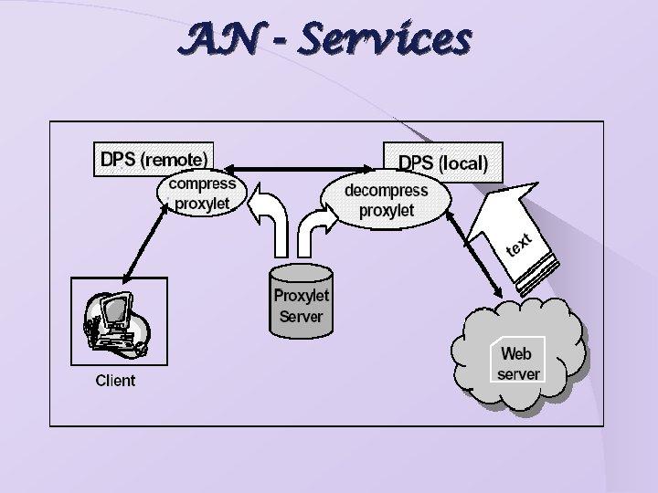 AN - Services