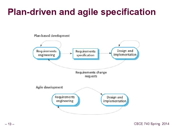 Plan-driven and agile specification – 13 – CSCE 740 Spring 2014