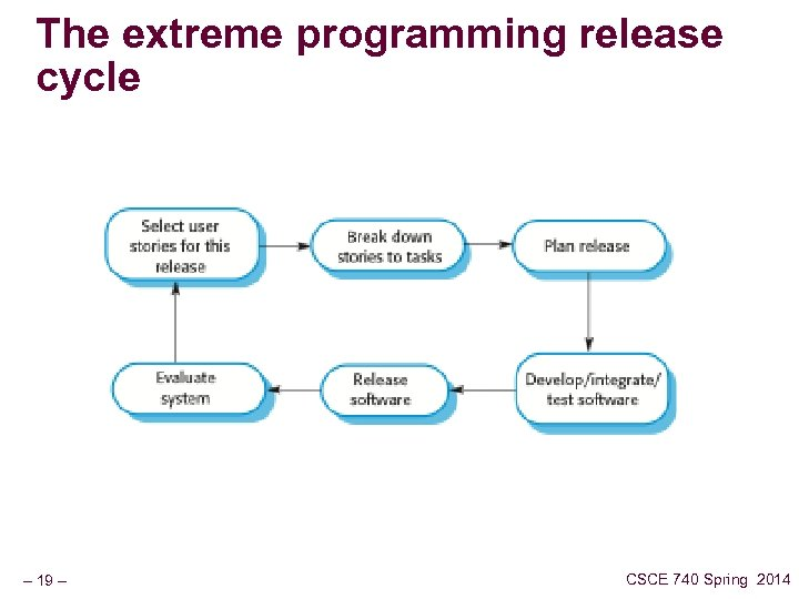 The extreme programming release cycle – 19 – CSCE 740 Spring 2014