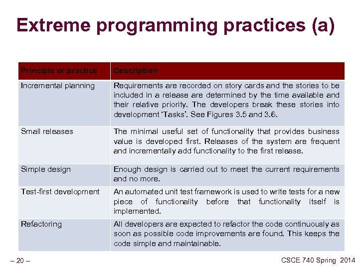Extreme programming practices (a) Principle or practice Description Incremental planning Requirements are recorded on