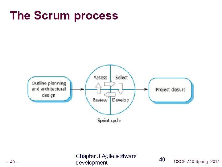 The Scrum process – 40 – Chapter 3 Agile software development 40 CSCE 740