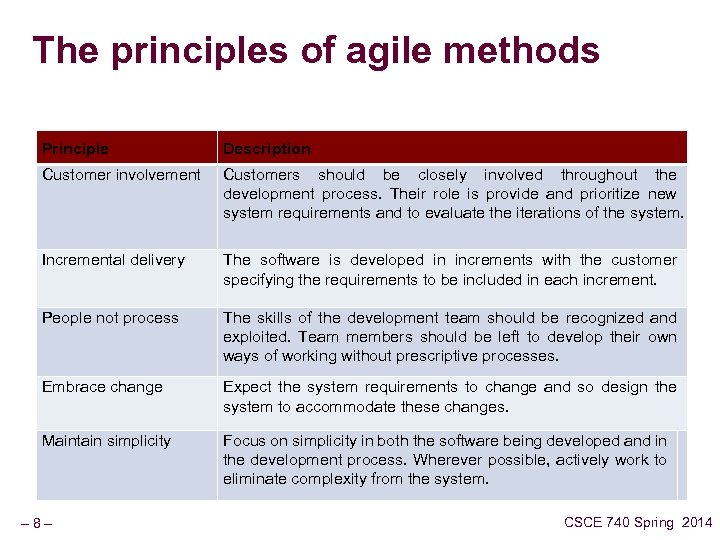 The principles of agile methods Principle Description Customer involvement Customers should be closely involved