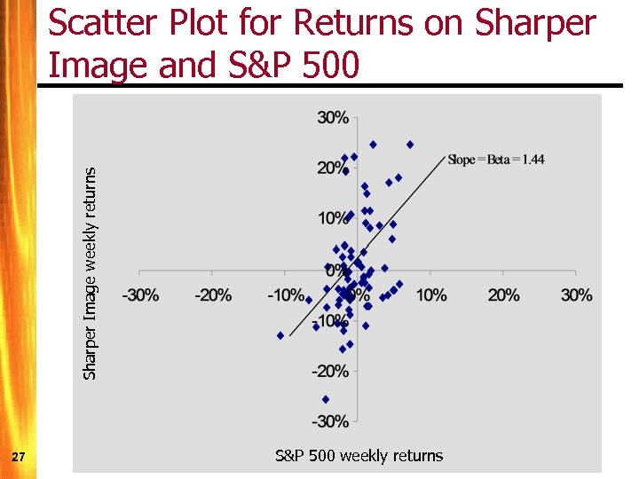 Sharper Image weekly returns Scatter Plot for Returns on Sharper Image and S&P 500