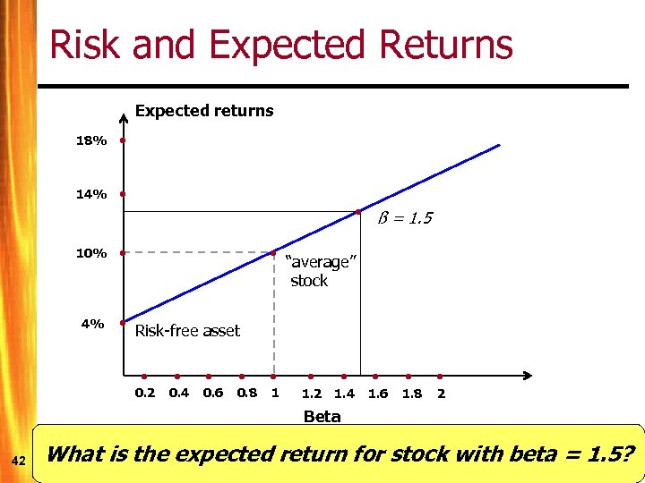 Risk and Expected Returns Expected returns 18% • 14% • 10% • 4% •