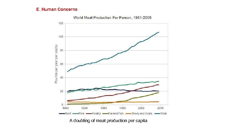 E. Human Concerns A doubling of meat production per capita