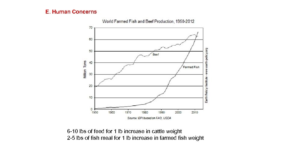 E. Human Concerns 6 -10 lbs of feed for 1 lb increase in cattle