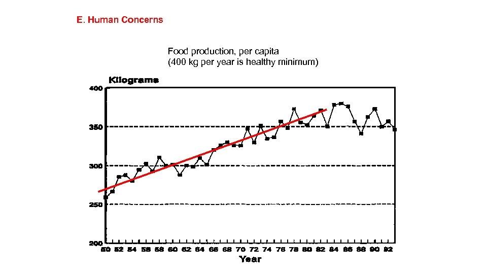 E. Human Concerns Food production, per capita (400 kg per year is healthy minimum)