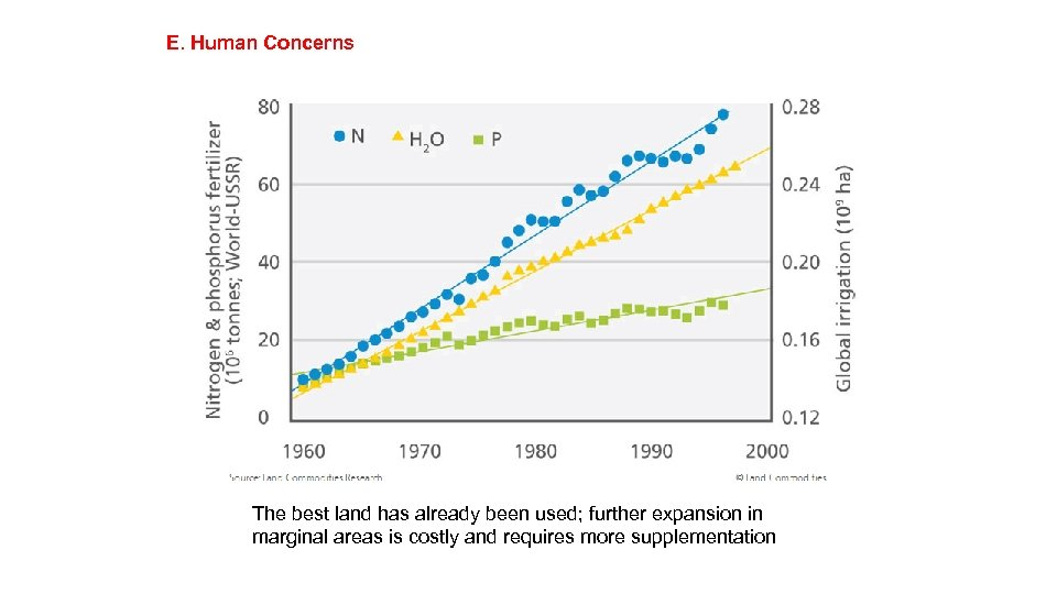 E. Human Concerns The best land has already been used; further expansion in marginal