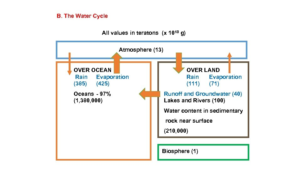 B. The Water Cycle All values in teratons (x 1018 g) Atmosphere (13) OVER