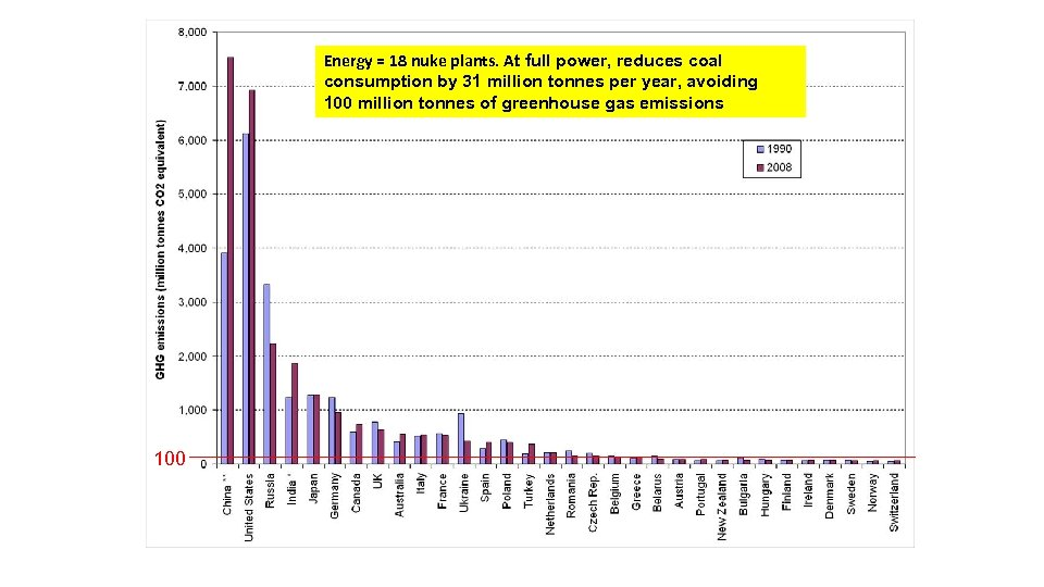 Energy = 18 nuke plants. At full power, reduces coal consumption by 31 million