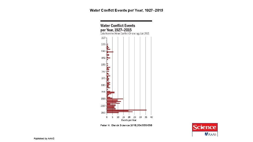 Water Confict Events per Year, 1927– 2015 Peter H. Gleick Science 2016; 354: 555