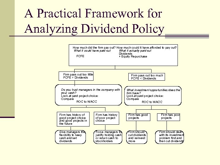 A Practical Framework for Analyzing Dividend Policy How much did the firm pay out?