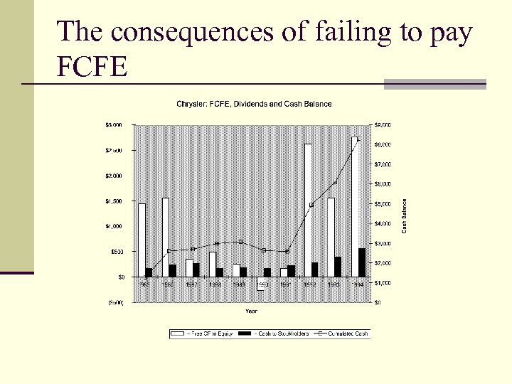 The consequences of failing to pay FCFE