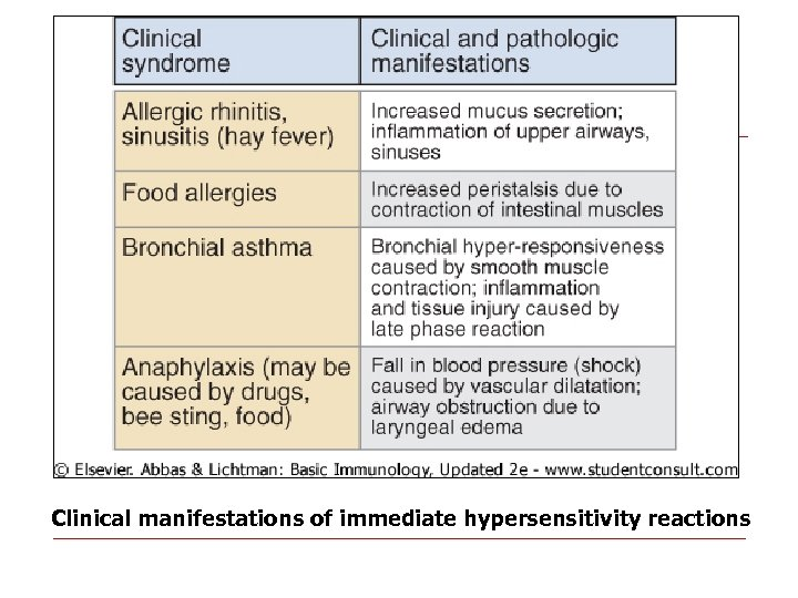 Clinical manifestations of immediate hypersensitivity reactions