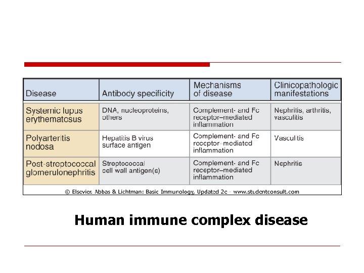 Human immune complex disease