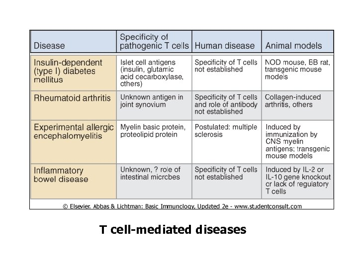 T cell-mediated diseases