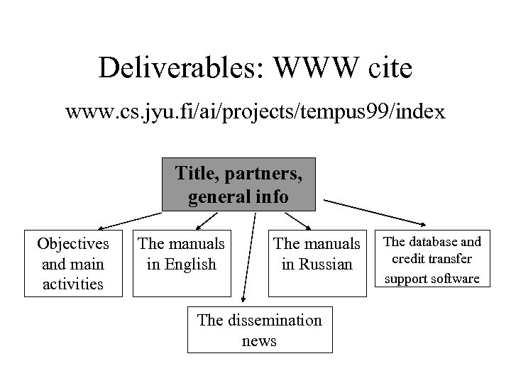 Deliverables: WWW cite www. cs. jyu. fi/ai/projects/tempus 99/index Title, partners, general info Objectives and