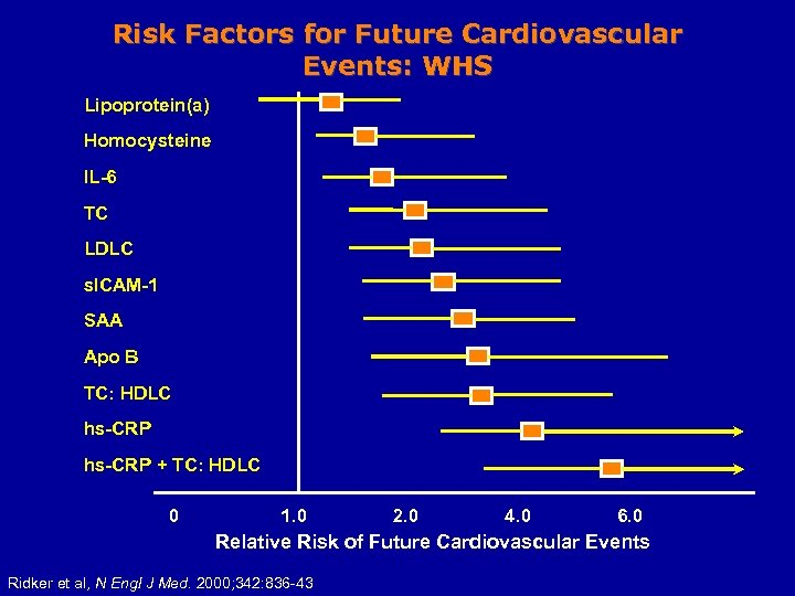 Risk Factors for Future Cardiovascular Events: WHS Lipoprotein(a) Homocysteine IL-6 TC LDLC s. ICAM-1