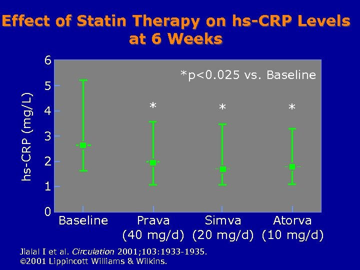 Effect of Statin Therapy on hs-CRP Levels at 6 Weeks hs-CRP (mg/L) 6 *p<0.