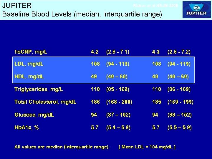 Ridker et al NEJM 2008 JUPITER Baseline Blood Levels (median, interquartile range) Rosuvastatin (N