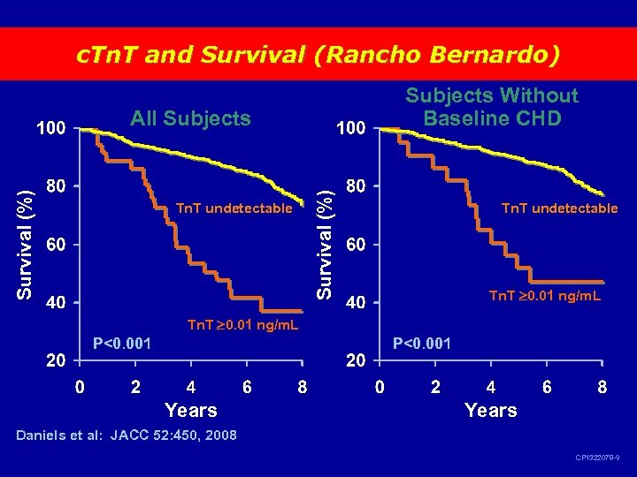 c. Tn. T and Survival (Rancho Bernardo) Subjects Without Baseline CHD Tn. T undetectable