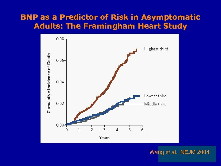 BNP as a Predictor of Risk in Asymptomatic Adults: The Framingham Heart Study Wang