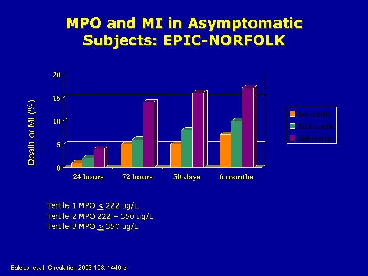 Death or MI (%) MPO and MI in Asymptomatic Subjects: EPIC-NORFOLK Tertile 1 2