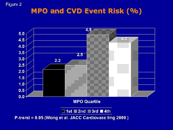 Figure 2 MPO and CVD Event Risk (%) P-trend = 0. 05 (Wong et