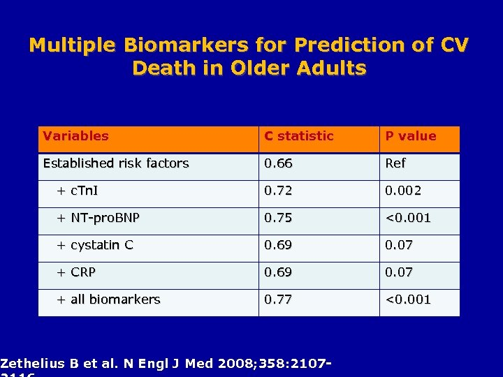 Multiple Biomarkers for Prediction of CV Death in Older Adults Variables C statistic P