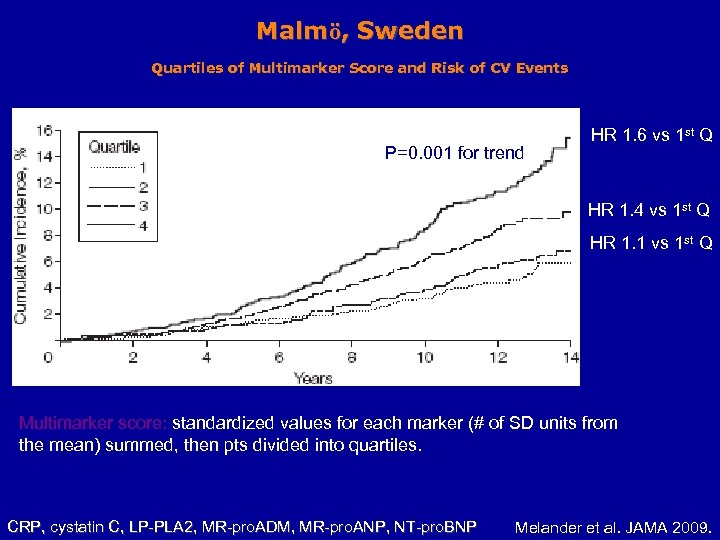 Malmö, Sweden Quartiles of Multimarker Score and Risk of CV Events P=0. 001 for