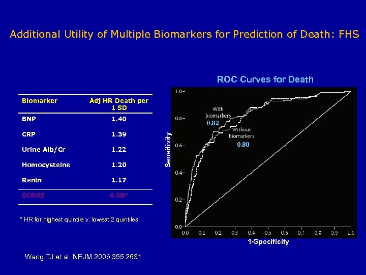 Additional Utility of Multiple Biomarkers for Prediction of Death: FHS ROC Curves for Death