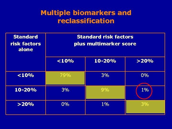 Multiple biomarkers and reclassification Standard risk factors alone Standard risk factors plus multimarker score
