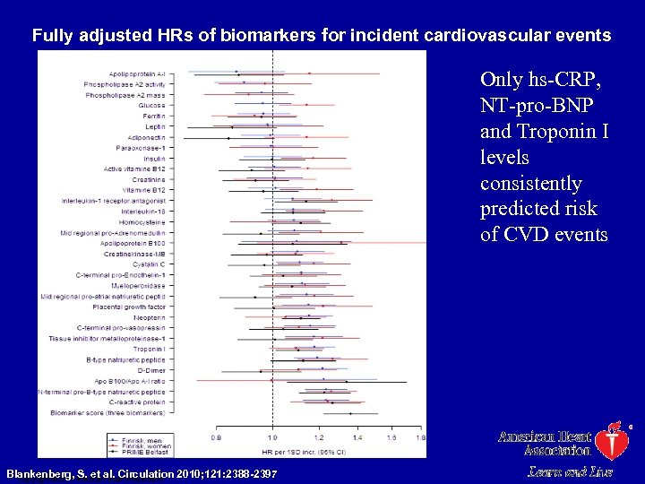 Fully adjusted HRs of biomarkers for incident cardiovascular events Only hs-CRP, NT-pro-BNP and Troponin